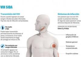Apenas se detecta el VIH, se puede acceder al tratamiento