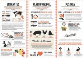 Come sano y contribuirás a preservar el planeta