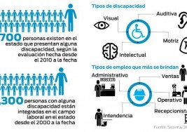 Buscan elevar número de empleos para personas con discapacidad
