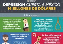 En México, la depresión genera pérdidas por más de 14 billones de dólares