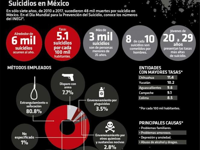Las muertes de la tristeza: las cifras del suicidio en México